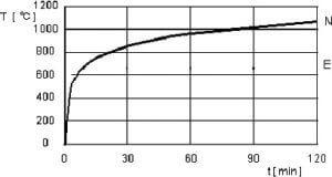 Rys. 1. Krzywa nominalna czas-temperatura stosowane w badaniach odporności ogniowej drzwi